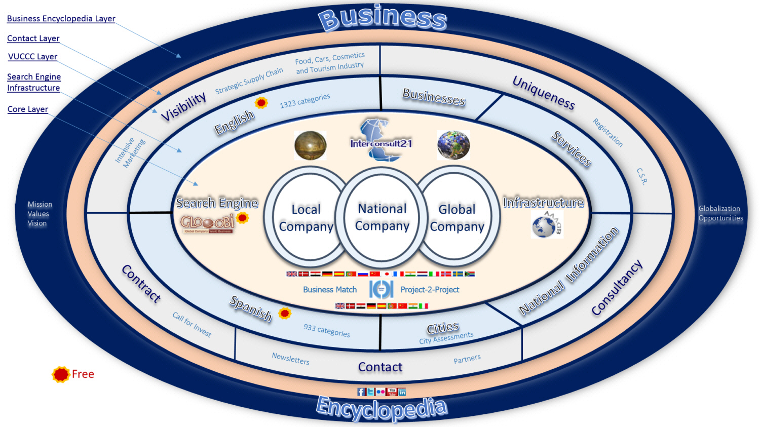 InterConsult21's integrated functions at several layers for local, national and global Companies in 239 Countries.
