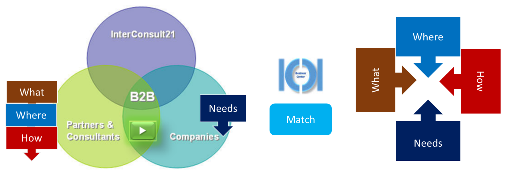 Matching Consultants Pool with Companies need.